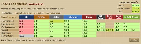 HTML5 und CSS3 bereits heute nutzen: Can I Use ... ?