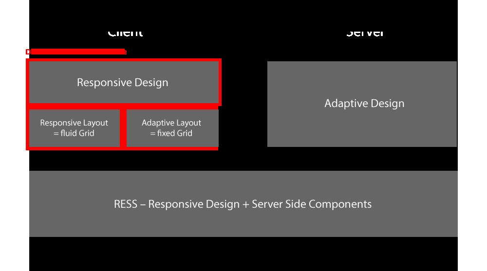 Adaptive Web Design, Responsive Web Design