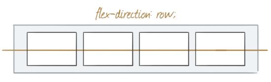 Horizontale Ausrichtung der Boxen