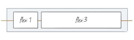Unterschiedliche Raumaufteilung im Flexbox-Modell