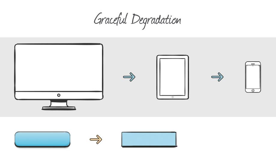 Schematische Darstellung von Graceful Degradation
