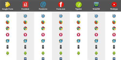 Browser-Unterstützung bei Webfonts