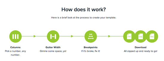Der Workflow von Responsify.it