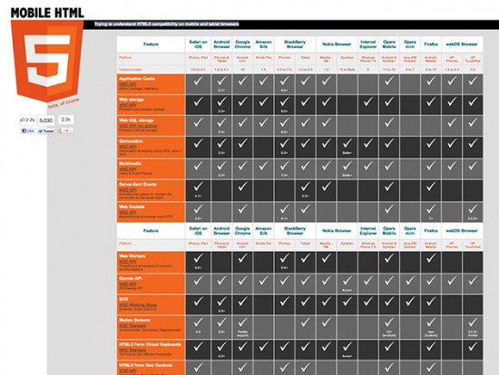 Mobile HTML5-Website