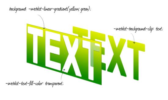 Ein Verlauf im Hintergrund, ein transparenter Text und eine Schnittmaske erzeugen einen CSS3-Verlauf auf Text