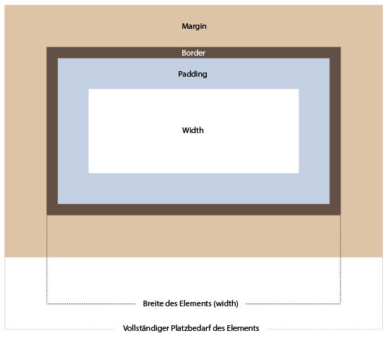 Wenn box-sizing: border-box; verwendet wird, berechnet der Browser die Breite des Elements anhand der Border Box