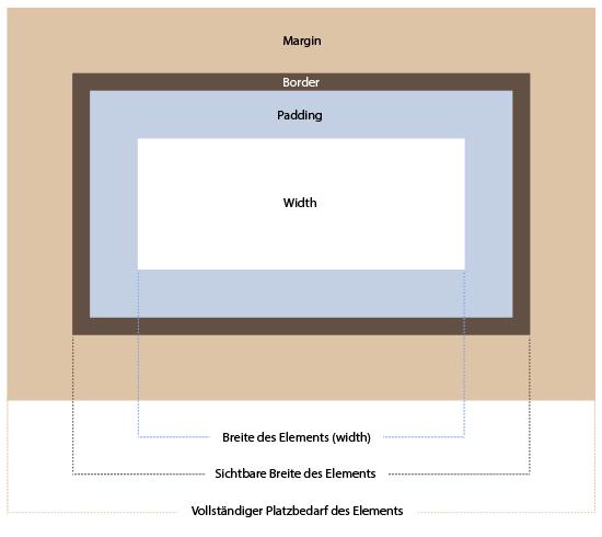 Klassisches Box Model von CSS: Der Platzbedarf des Elements, bestimmt sich aus der Summe von width/height, padding, border und margin
