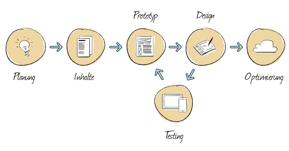 Der Workflow im Responsive Web Design