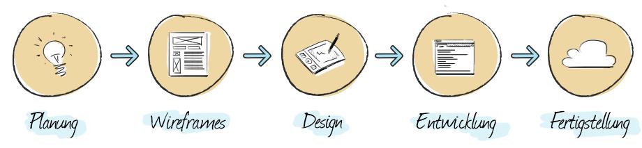 Der klassische Webdesign-Workflow