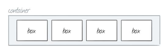 CSS Flexbox-Modell