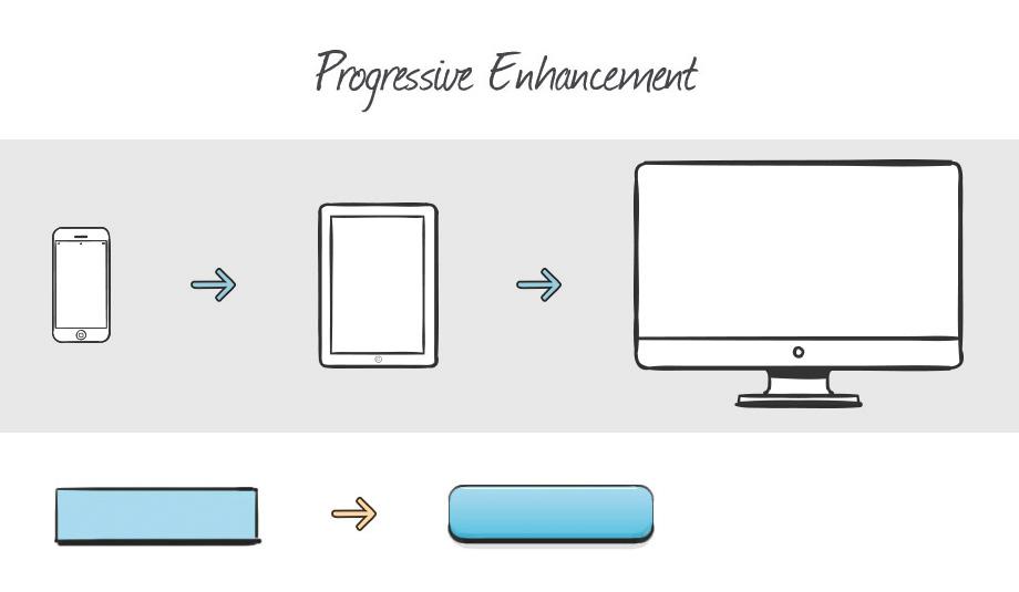 Schematische Darstellung von Progressive Enhancement