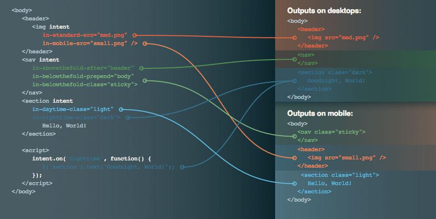 JavaScript zum Austauschen/Umstrukturieren von HTML-Inhalten – intention.js