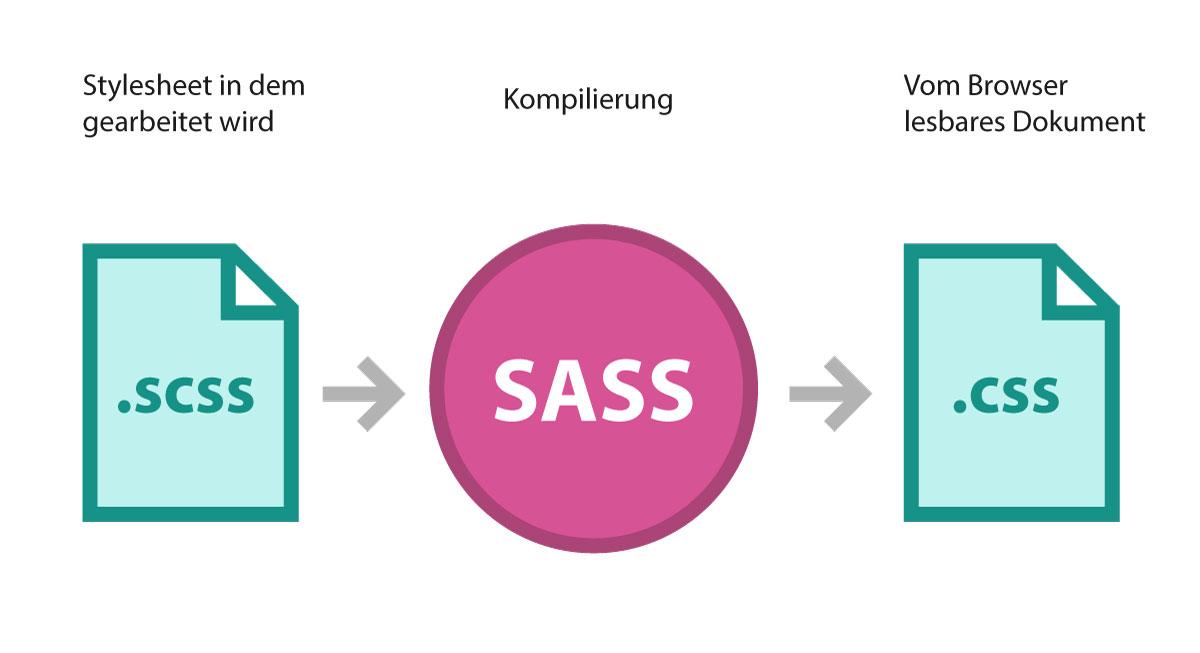 Funktionsweise von Sass
