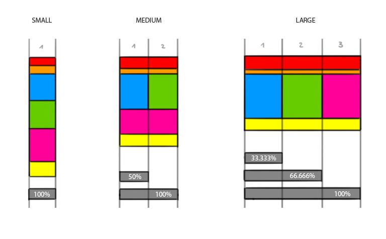 Einspaltiges Raster auf kleinen Displays, zweispaltig in den mittleren Größen und dreispaltig in der maximalen Ausdehnung.