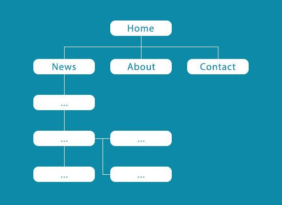 Exemplarische Darstellung einer Sitemap