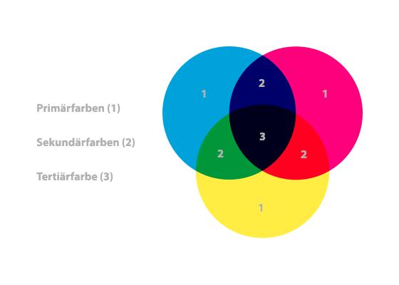 Primär- Sekundär und Tertiärfarben im CMYK-Farbraum