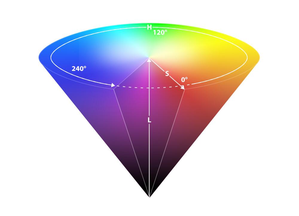Das HSL-Farbmodell mit den Angaben Hue (Farbton), Saturation (Sättigung) und Luminance (Helligkeit)