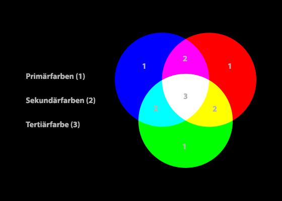 Primär- Sekundär und Tertiärfarben im RGB-Farbraum
