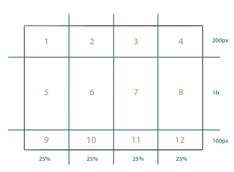 Die Zahlen zeigen in welcher Reihenfolge die Kind-Elemente im Grid positioniert werden