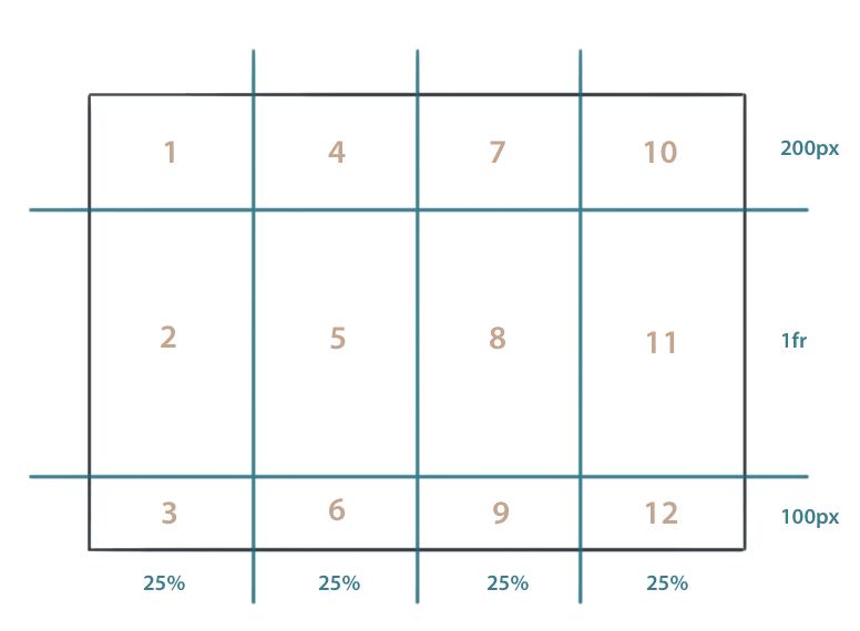 Die Zahlen zeigen an, in welcher Reihenfolge die Kind-Elemente im Grid positioniert werden