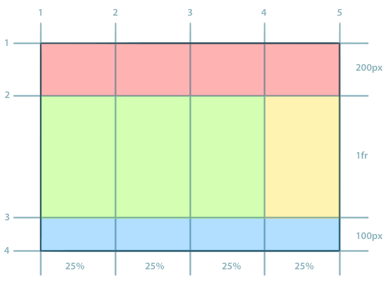 CSS Grid mit eingezeichneten Rasterlinien und farbig hervorgehobenen Layoutelementen