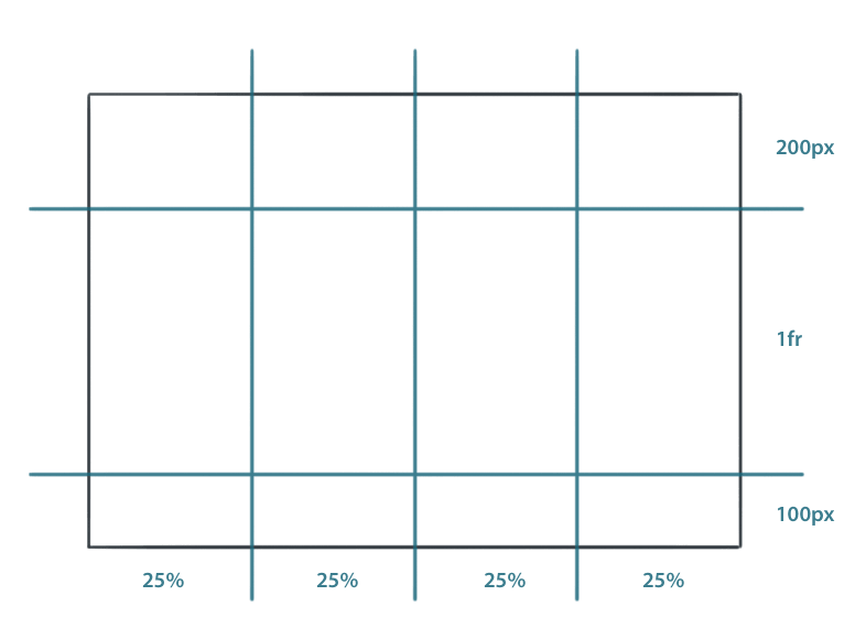 css-grid-rows-columns