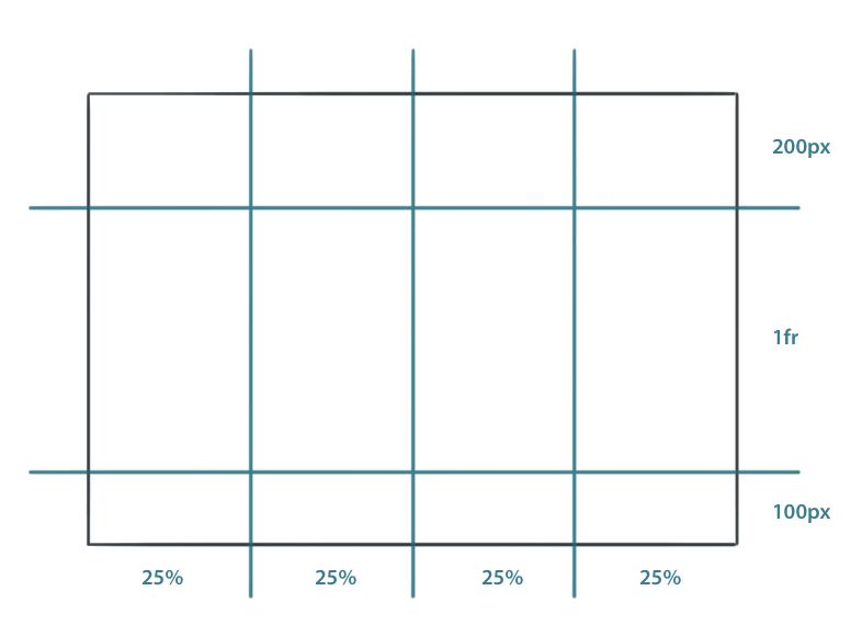 css grid einf hrung in gestaltungsraster mit dem grid layout module kulturbanause blog. Black Bedroom Furniture Sets. Home Design Ideas