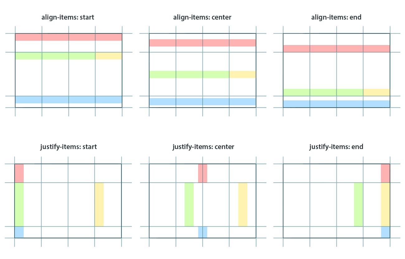 Positionierungen von Elementen im Raster mit Hilfe der Befehle justify-items und align-items