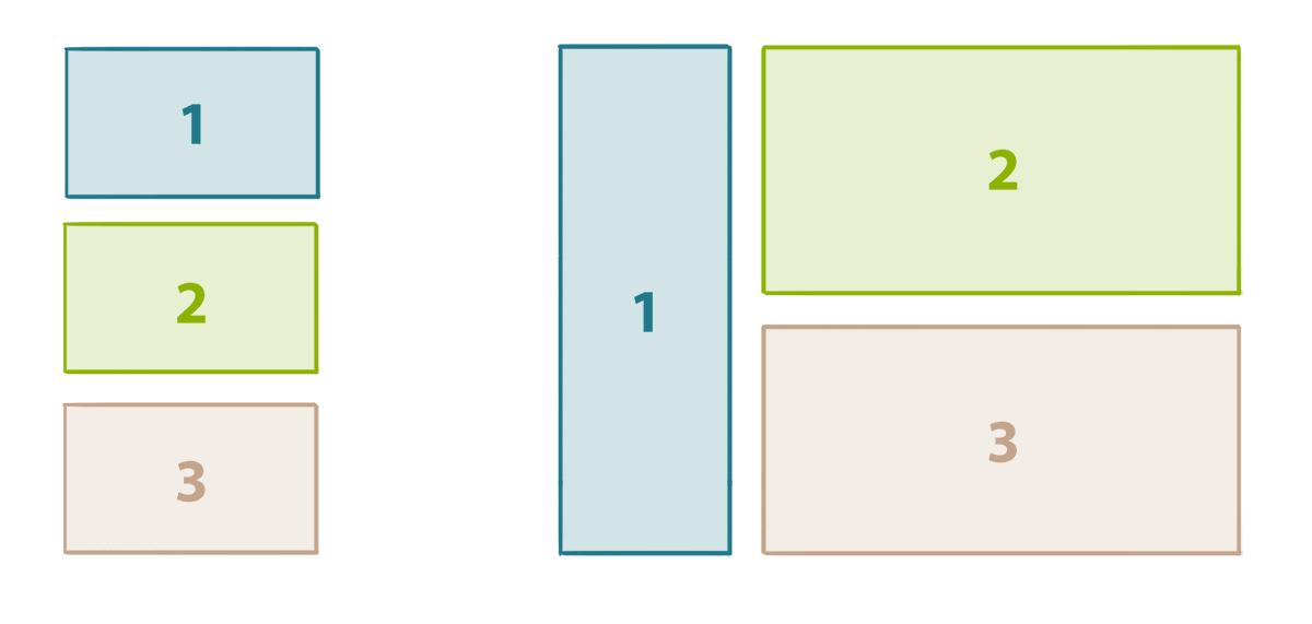 Verhalten des »Layout Shifters« im responsive Design