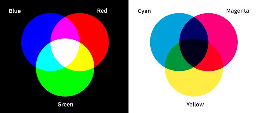 Schematische Darstellung von RGB und CMY-Farbraum
