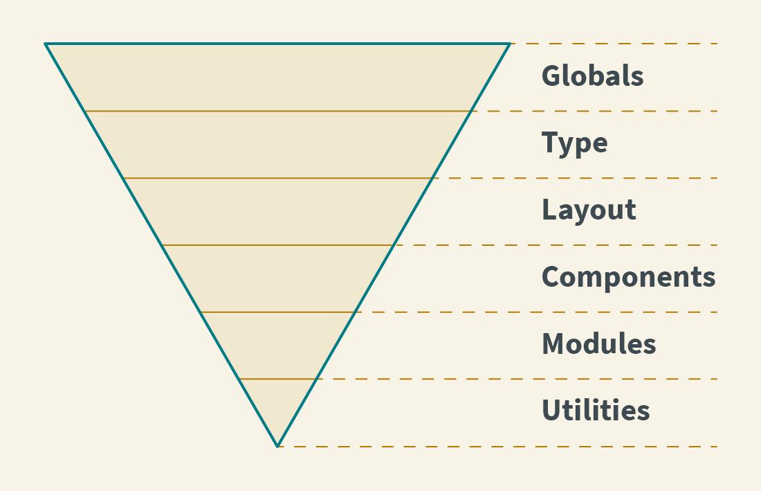 Dreieck mit der Spitze nach unten und den Beschriftungen der Layer von oben nach unten: Globals, Type, Layout, Components, Modules, Utilities