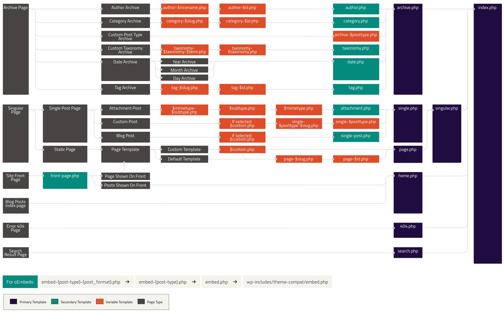 Diagramm: Die Template-Hierarchie von WordPress