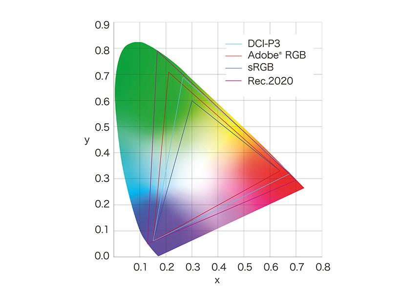 Vergleichsgrafik verschiedener Farbräume